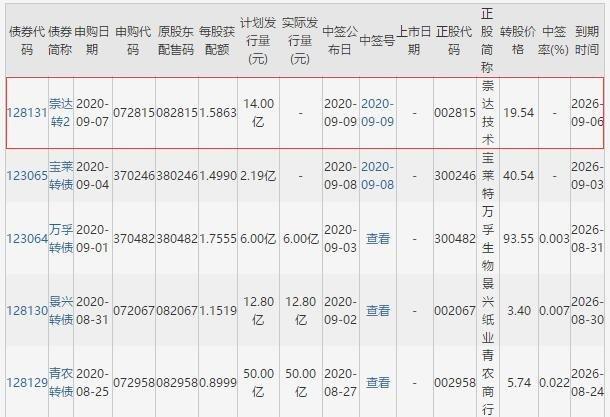 崇达转2申购信息.jpg