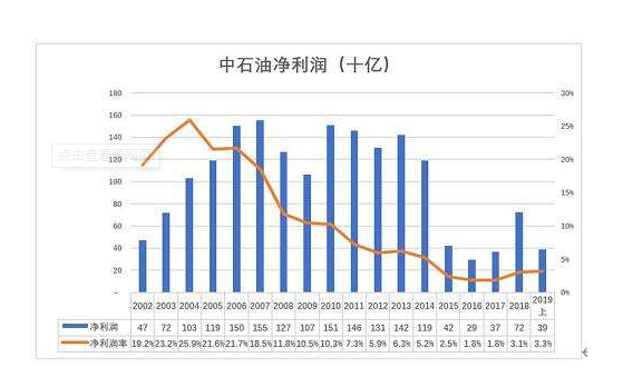 中石油利润.png