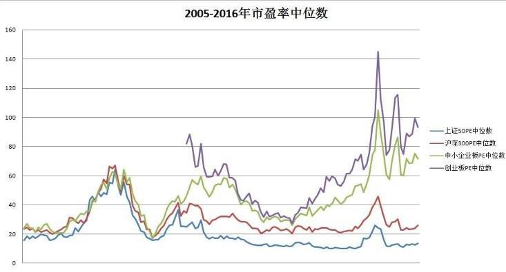 中位数市盈率.jpg