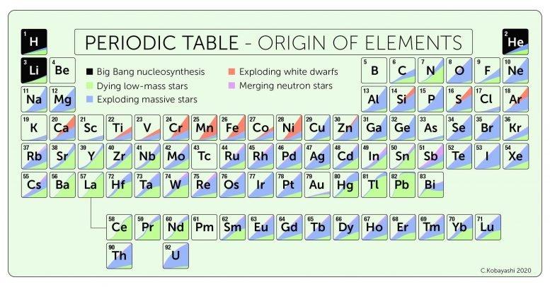 自然元素周期表