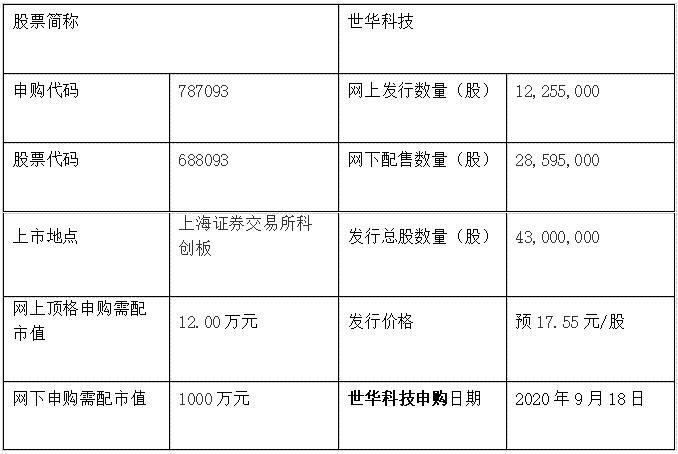 世华科技申购信息公布,787093世华申购价格及股票代码是多少