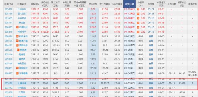 中谷物流打新收益预测:603565中谷上市收益如何,中谷中一签能赚多少钱