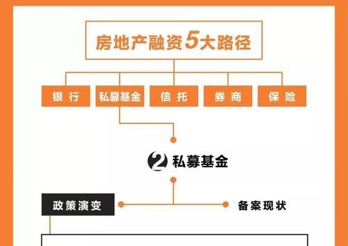房地产融资包括哪些方式?房地产的融资工具有哪些?
