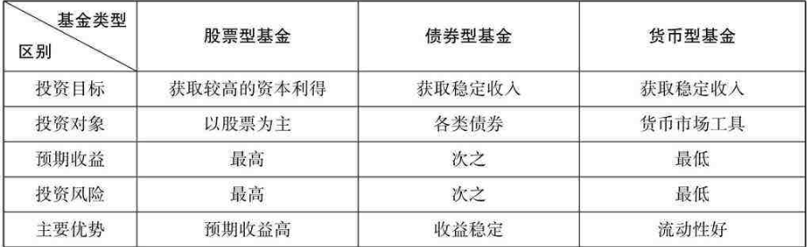 纯债基金和普通债券基金的区别,债券型基金的分类;股票推荐
