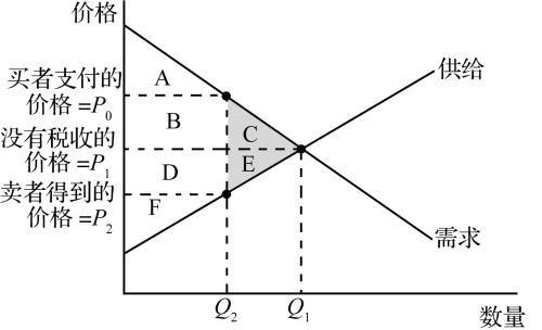规模不经济的分类有哪些?它的影响因素是什么?