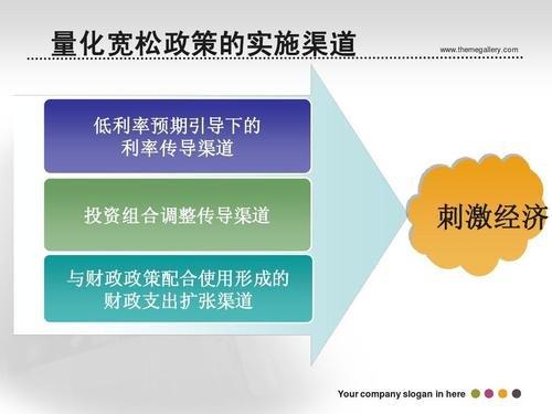量化宽松政策实施的四个阶段,量化宽松实施方式有哪些?