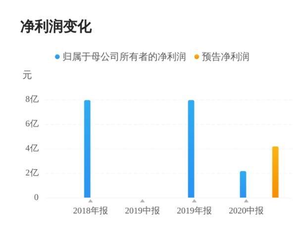 东鹏控股披露2020年报业绩预告,业绩同比预减