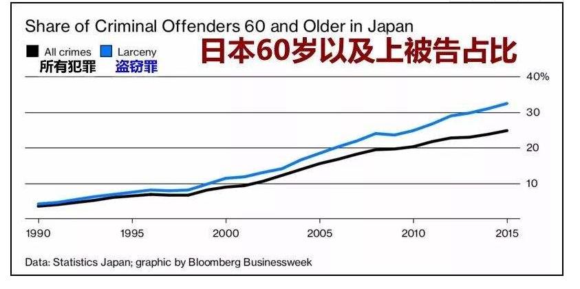 日本老龄化程度居全球第一,少子化的日本未来该何去何从,为什么日本少子化那么严重?