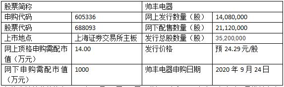 帥豐電器申購信息公布,605336帥豐申購價格及股票代碼是多少