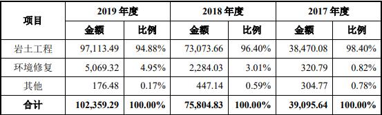中岩大地申购内容公布,003001中岩申购时间上市后能赚多少钱