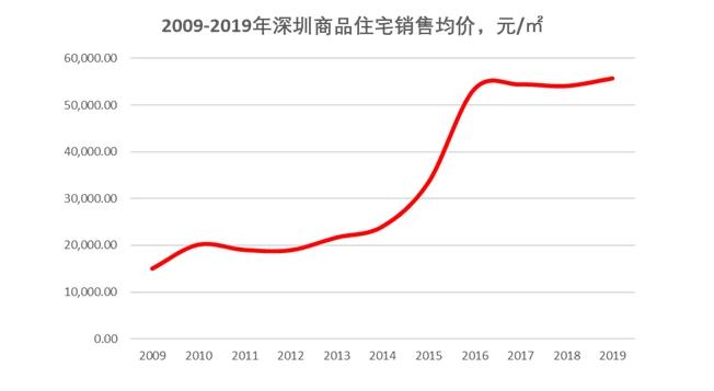深圳住宅售价.png