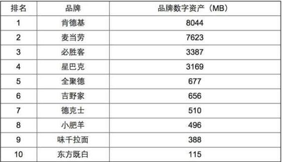 品牌数字资产排名.png