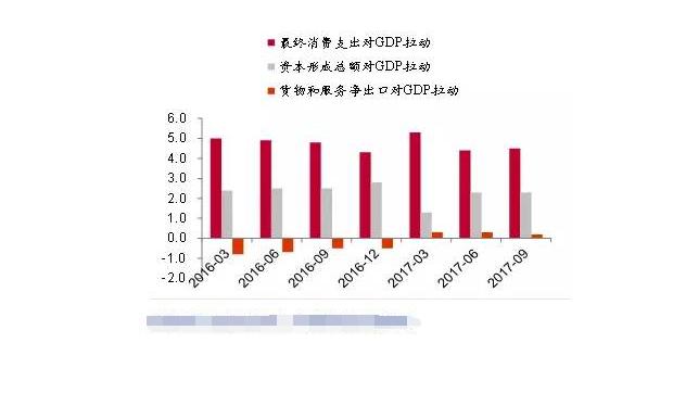 中国经济三驾马车是什么,三驾马车中跑的最快的是哪一个呢?;股票知识入门