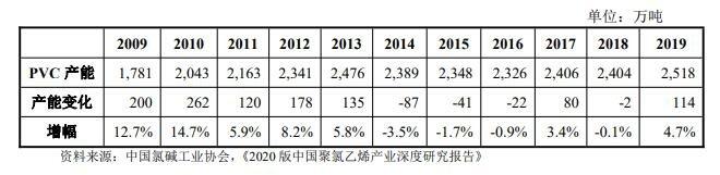 2009-2019 年中国 PVC 产能变化情况.jpg