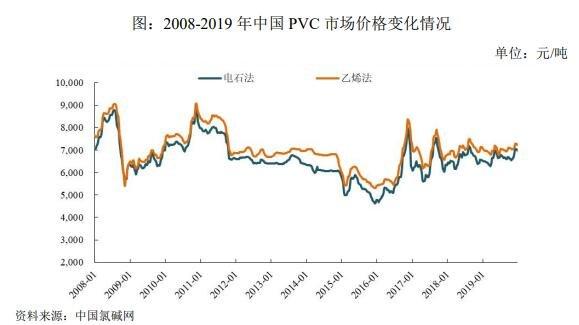 2008-2019 年中国 PVC 市场价格变化情况.jpg