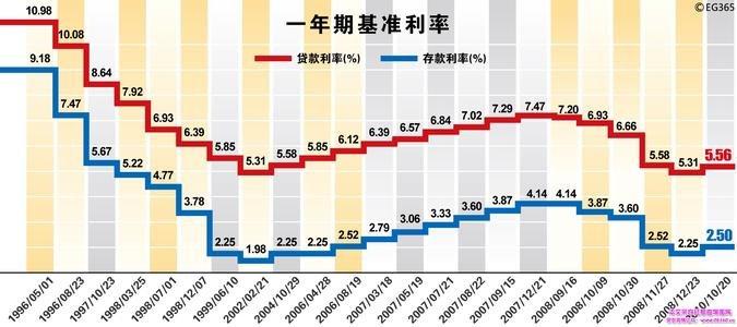 贷款利率上调