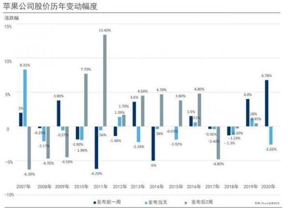 苹果公司股价历年变动幅度.jpg