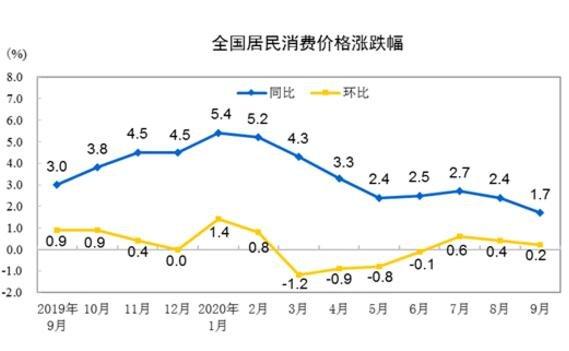 全国居民消费价格涨跌幅.jpg