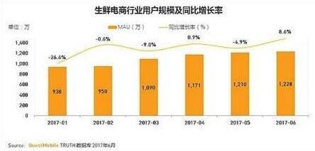 生鲜电商行业用户规模及同比增长率.jpg