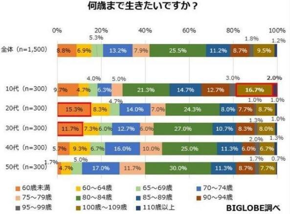 日本想活到多久的调查.jpg