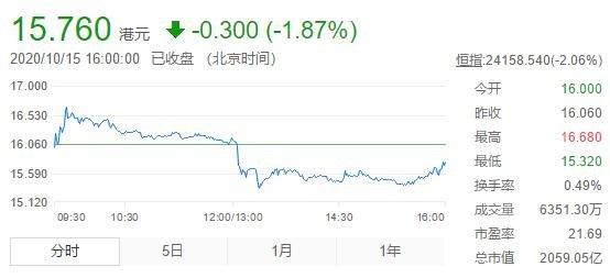 中国恒大港股走势.jpg