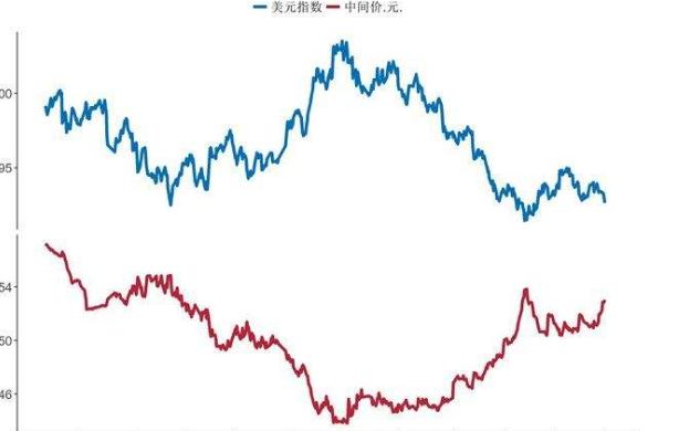 美元指数下跌1.png