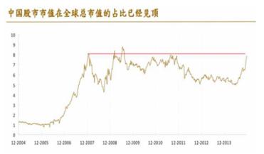 中国股市市值