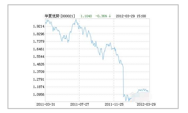 华夏优势基金分红,华夏优势基金分红要遵循的原则;股票分析