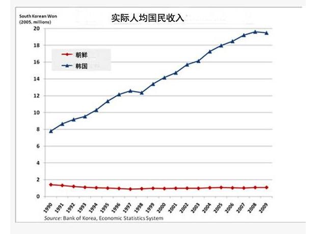 朝鲜人均收入.png