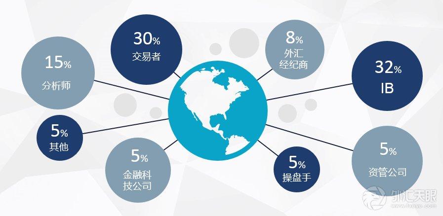 中国外汇市场的发展怎么样?外汇市场有发展前景吗?;股票百科