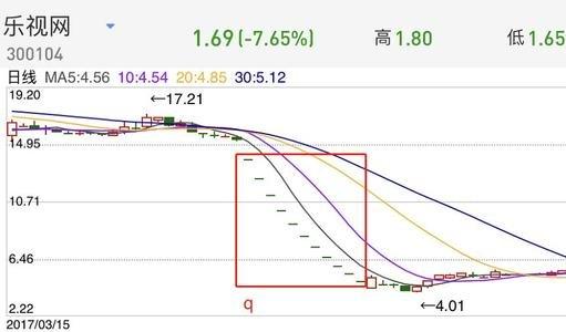 贾跃亭股票爆仓