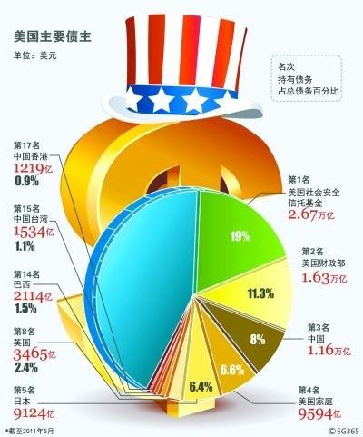 美国次债危机