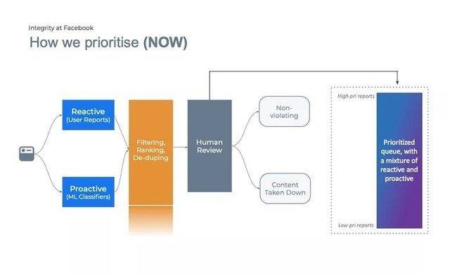 Facebook借助人工智能对内容审核排序