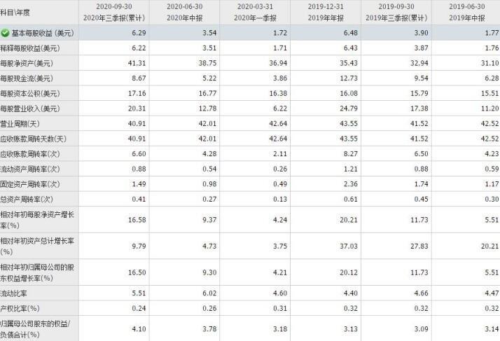 脸书财务指标.jpg