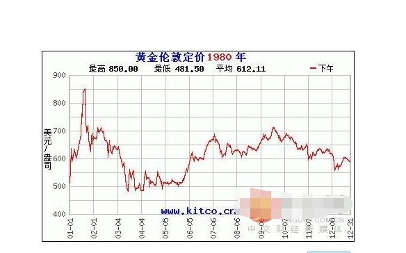 黄金价格为什么大涨