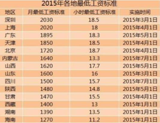 深圳最低工资标准是多少?如果工资低于最低标准怎么办?