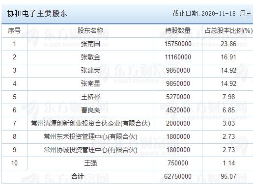协和电子中签号公布,605258协和中签号在线查询,查看中签结果