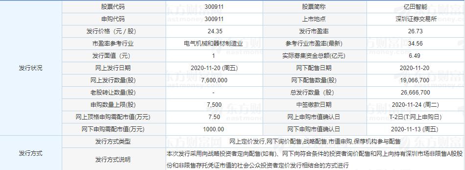 亿田智能中签号公布,300911亿田中签号在线查询,查看中签结果
