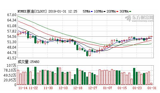 纽约油价30日上涨.png
