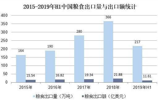 中国粮食出口量与出口额统计.jpg