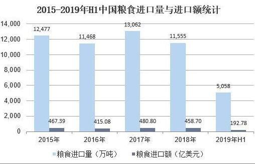 中国粮食进口量与进口额统计.jpg