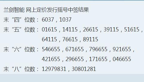 兰剑智能中签号何时公布,688557兰剑中签号配号和中签号如何产生