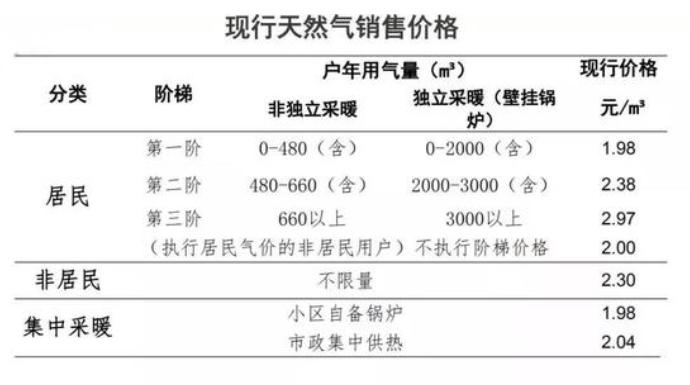 西安天然气涨价.png