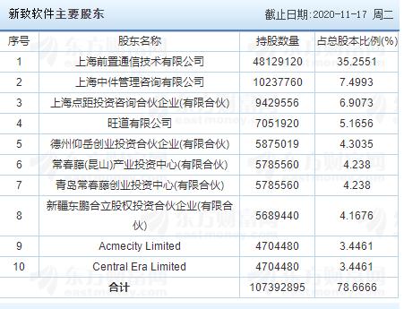 新致软件中签号公布,688590新致中签号在线查询,查看中签结果