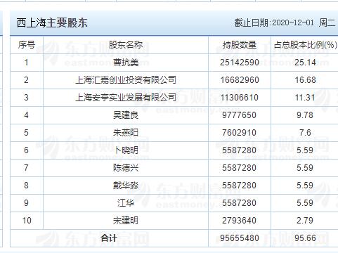 西上海中簽號公布,605151西上中簽號在線查詢,查看中簽結果