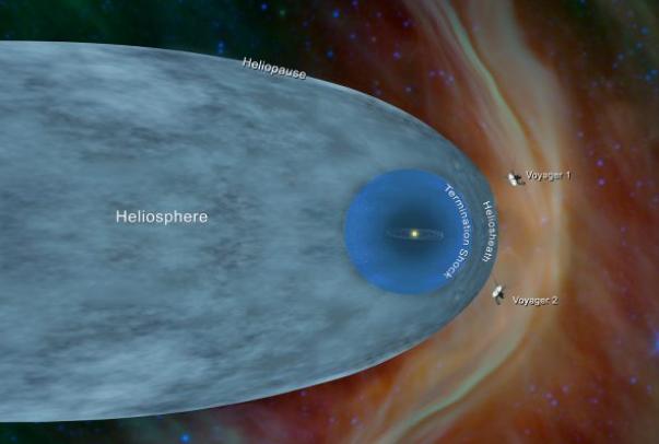 航海家探测器在深空发现了新的电子加速物理