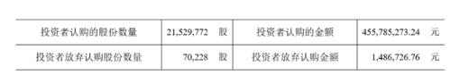西大门(605155.SH)披露发行结果:71417股被主承销商放弃承销