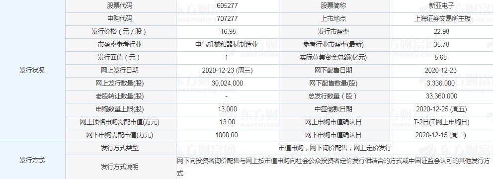 新亞電子中簽能賺多少錢