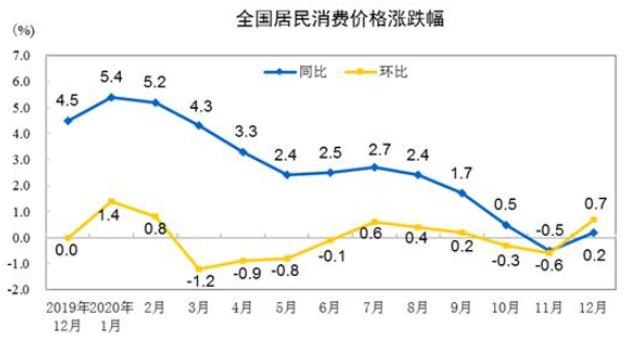 消费价格涨跌幅.png