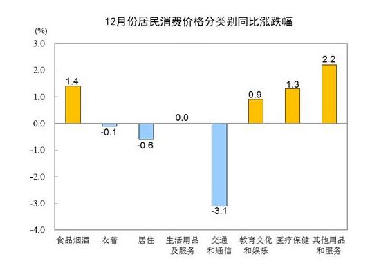 消费价格同比涨跌幅.png